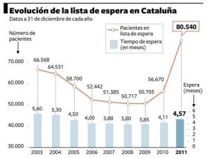 Evolución de las listas de espera en Cataluña