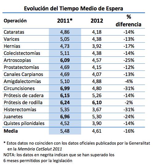 Versión oficial de la evolución del tiempo de espera en Catalunya
