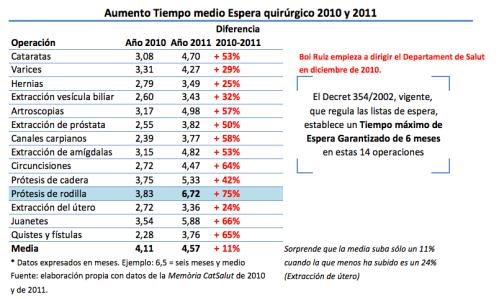 Aumento LE 2010 y 2011