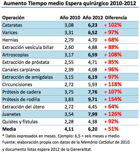 Aumento del tiempo de espera en intervenciones quirúrgicas. Años 2010-2012