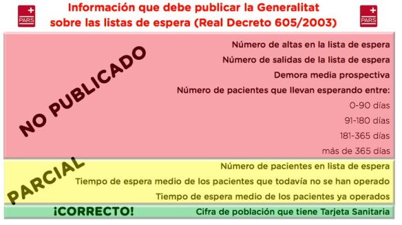 Información que debe publicar la Generalitat sobre las listas de espera (Real Decreto 605/2003)