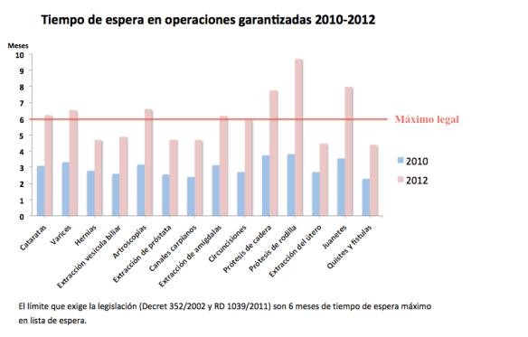 Comparativa listas de espera años 2010-2012
