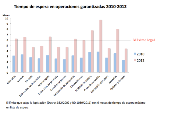 Grafico columnas LE 2012