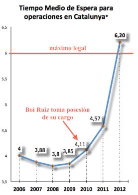 Grafico del aumento del tiempo de espera. Años 2010-2012