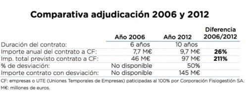 Comparativa adjudicacion RH06 RH12 importe anual y total